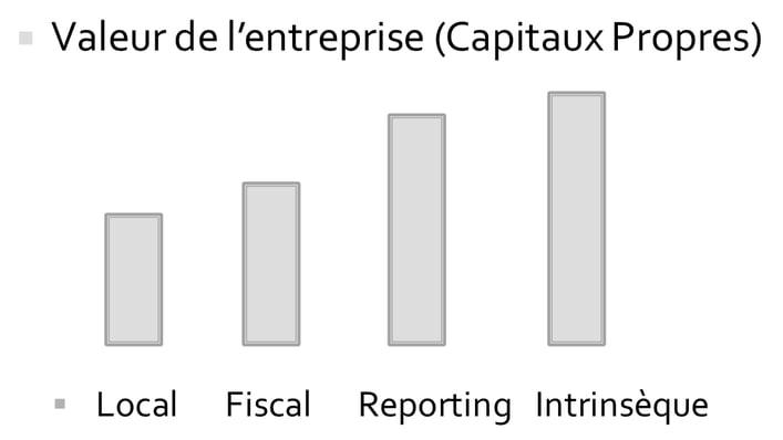 Comptabilite-ifrs-valeur-entreprise