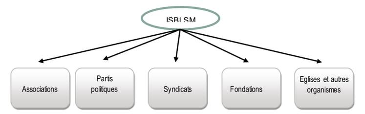 ressrouces-institutions-sans-but-lucratif-au-service-des-menages-ISBLSM