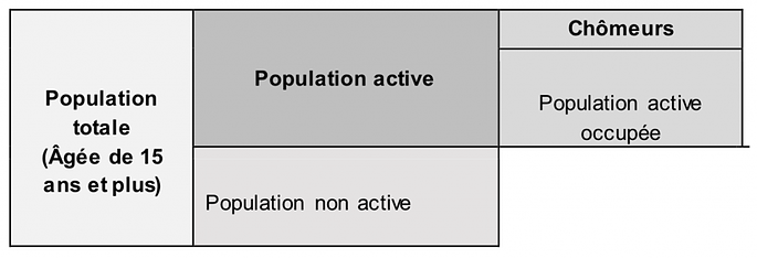 repartition-population-active-occupee-chomeurs