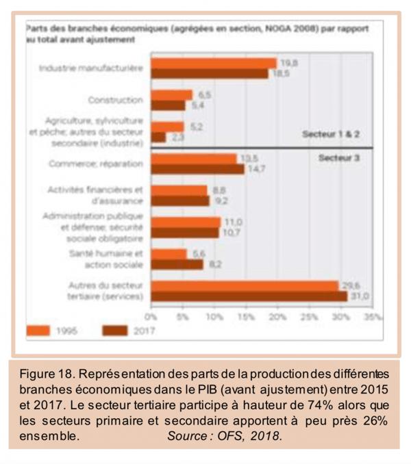 representation-parts-production-differentes-branches-economiques-pib-suisse
