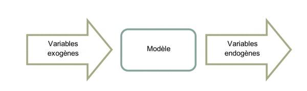 modelisation-variable-exogenes-endogenes